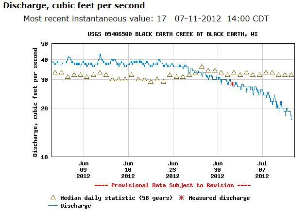 BEC Discharge Last 30 Days