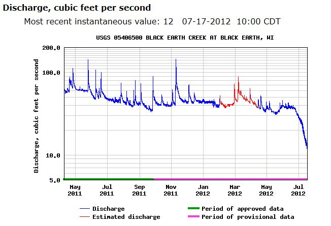 Black Earth Creek Discharge at Black Earth, 4/2011 thru 7/2012